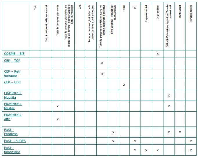 europa.guida.turismo.tabella.2