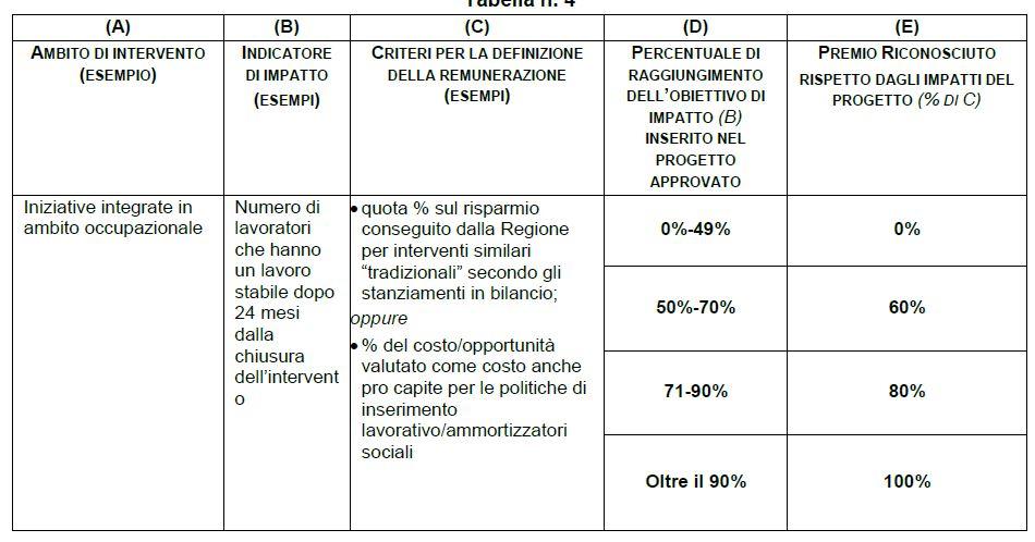 SARDEGNA FONDO SOCIAL IMPACT INVESTING TABELLA 4